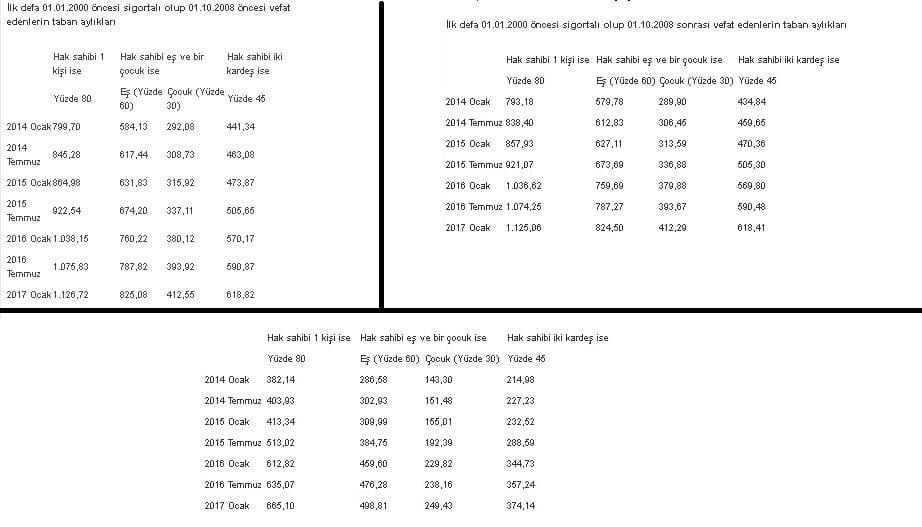 malulen-emeklilik-taban-ücreti-1 Malulen emeklilik şartları Nelerdir?